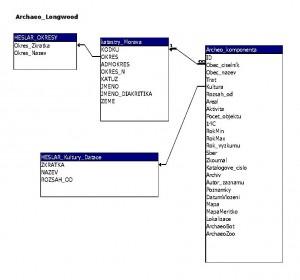 Struktura archeologické databáze